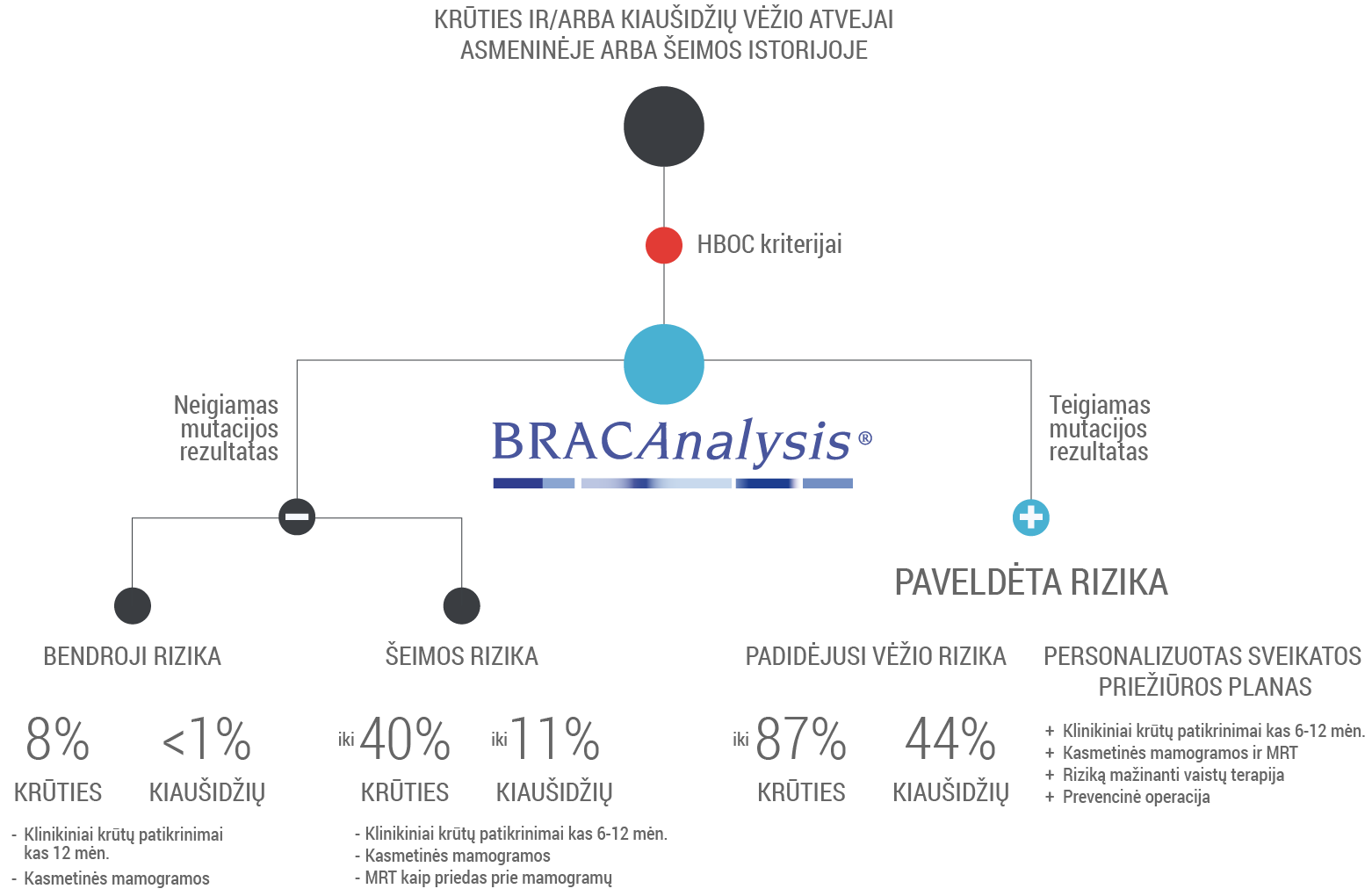 BRACAnalysis graph