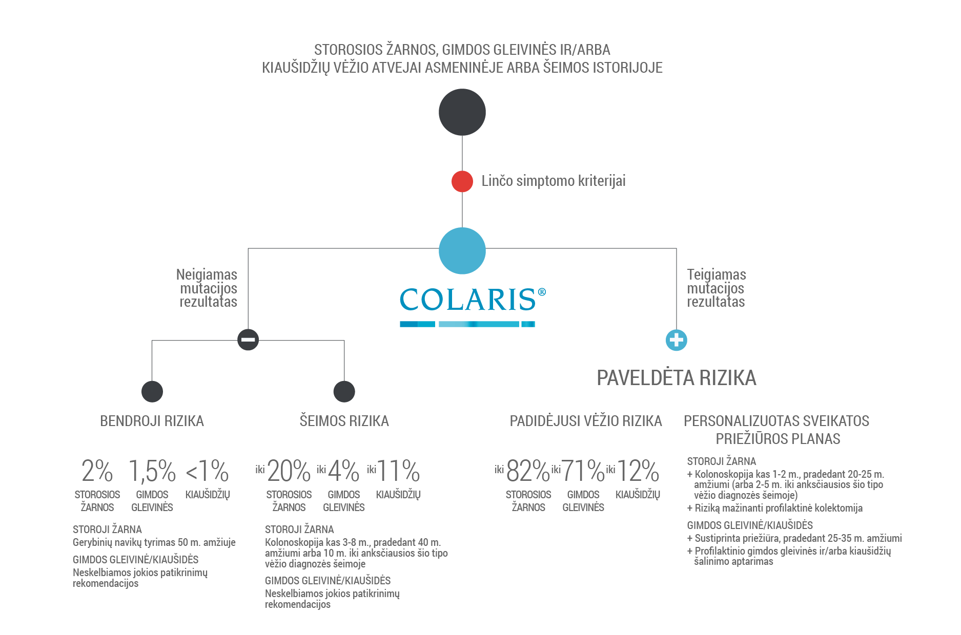 Colaris graph